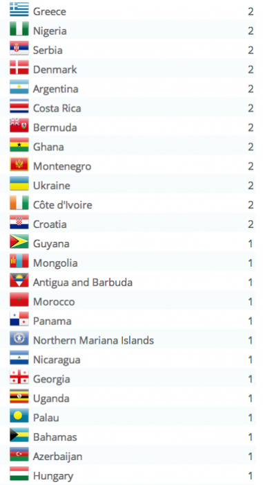 HK Blog Stats Countries 10-19-2014 (3)